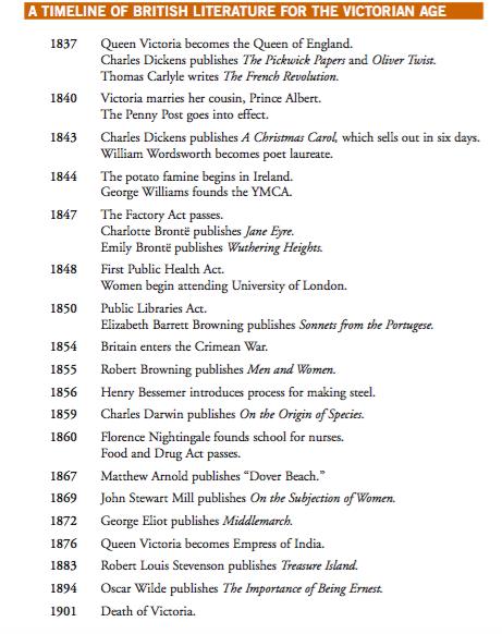 timeline for anglo us essay